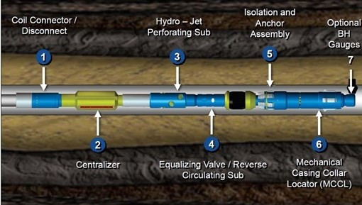 Coil Tubing Hydra Jetting Multi-Stage Fracturing Technology